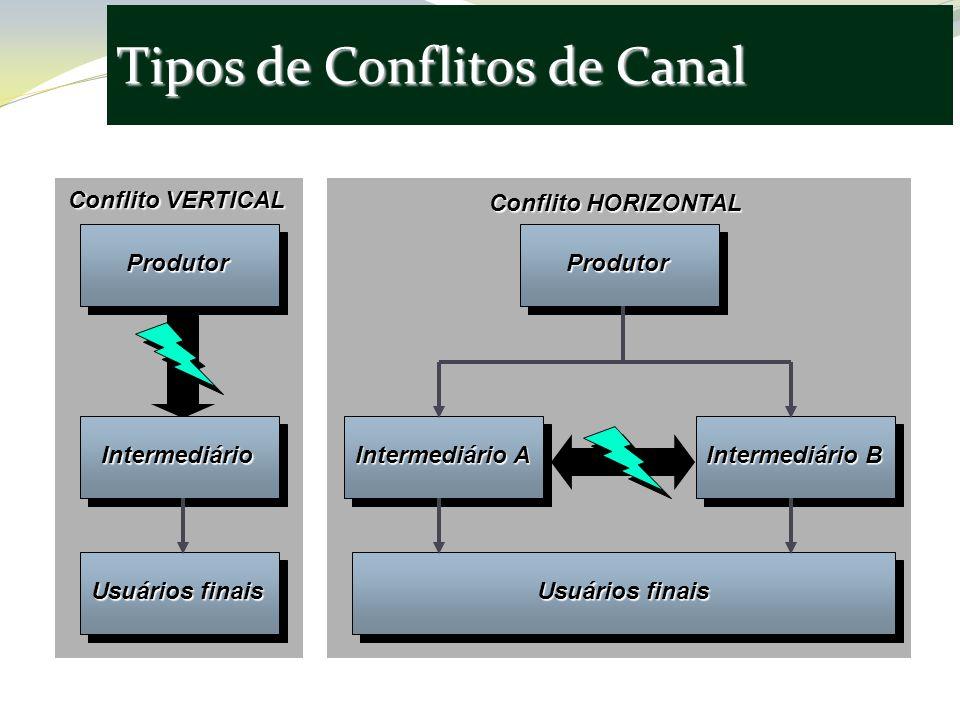 Tipos de Conflitos de Canal ProdutorProdutor Intermediário Intermediário A Intermediário B Usuários finais Conflito VERTICAL Conflito HORIZONTAL