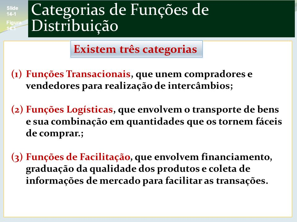 Categorias de Funções de Distribuição Slide 14-1 Figura 14.1 (1)Funções Transacionais, que unem compradores e vendedores para realização de intercâmbios; (2)Funções Logísticas, que envolvem o transporte de bens e sua combinação em quantidades que os tornem fáceis de comprar.; (3)Funções de Facilitação, que envolvem financiamento, graduação da qualidade dos produtos e coleta de informações de mercado para facilitar as transações.