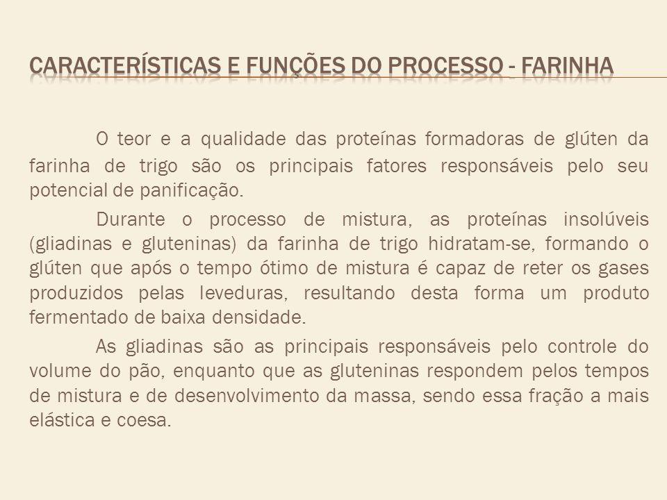 O teor e a qualidade das proteínas formadoras de glúten da farinha de trigo são os principais fatores responsáveis pelo seu potencial de panificação.