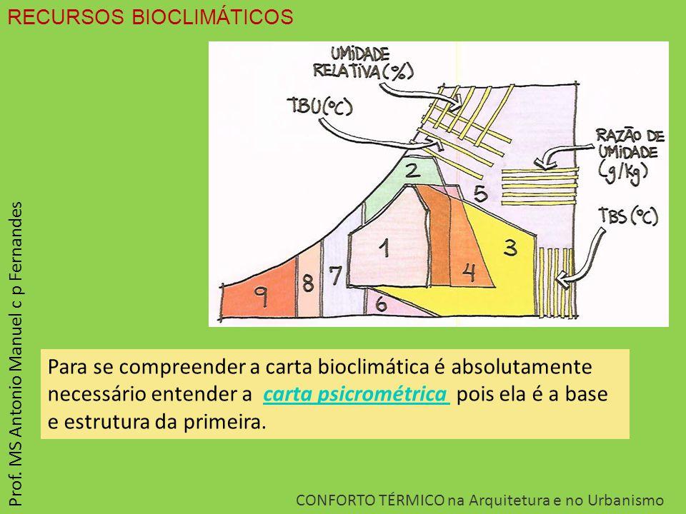 RECURSOS BIOCLIMÁTICOS CONFORTO TÉRMICO na Arquitetura e no Urbanismo Prof. MS Antonio Manuel c p Fernandes Para se compreender a carta bioclimática é
