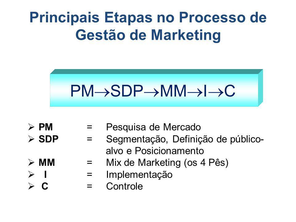 Principais Etapas no Processo de Gestão de Marketing PM SDP MM I C PM = Pesquisa de Mercado SDP= Segmentação, Definição de público- alvo e Posicioname