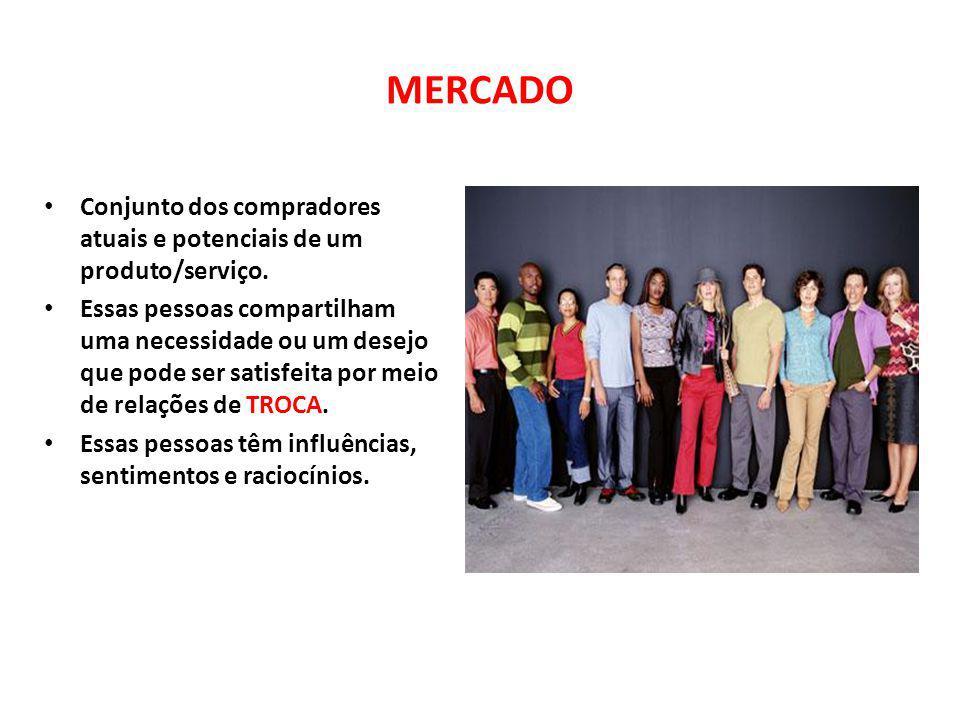 MERCADO Conjunto dos compradores atuais e potenciais de um produto/serviço. Essas pessoas compartilham uma necessidade ou um desejo que pode ser satis