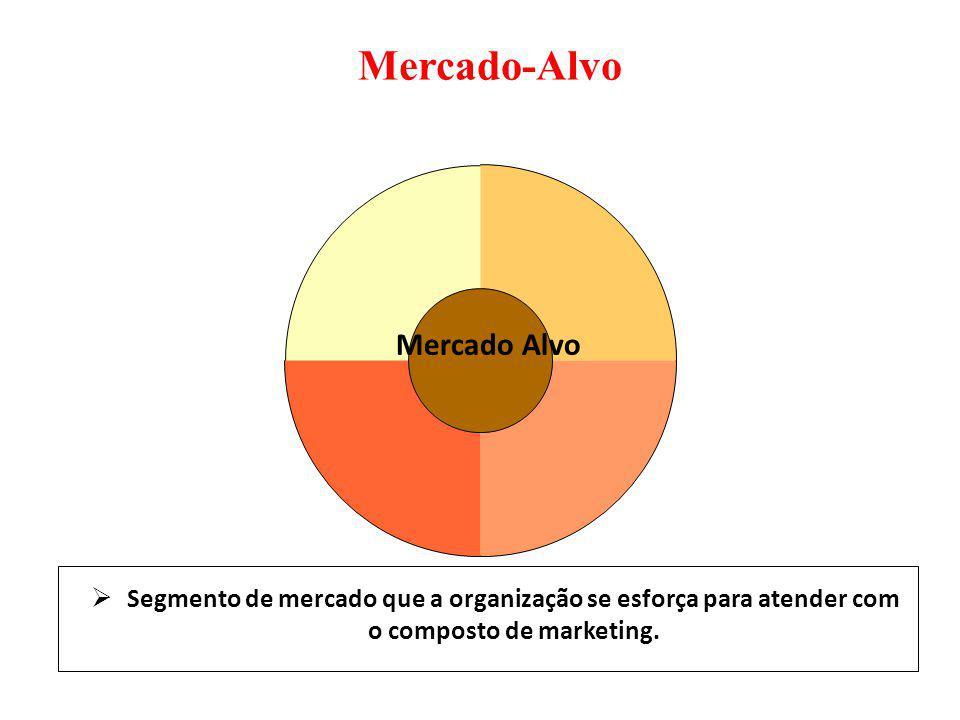 Mercado-Alvo Mercado Alvo Segmento de mercado que a organização se esforça para atender com o composto de marketing.