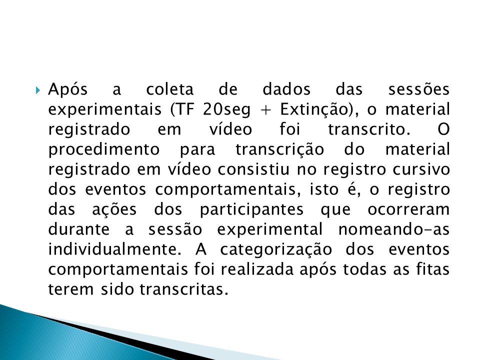 Após a coleta de dados das sessões experimentais (TF 20seg + Extinção), o material registrado em vídeo foi transcrito.