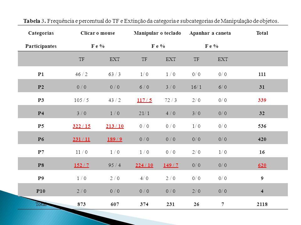 Categorias Participantes Clicar o mouse F e % Manipular o teclado F e % Apanhar a caneta F e % Total TFEXTTFEXTTFEXT P146 / 263 / 31/ 0 0/ 0 111 P20 / 0 6 / 03 / 016/ 16/ 031 P3105 / 543 / 2117 / 572 / 32/ 00/ 0339 P43 / 01 / 021/ 14 / 03/ 00/ 032 P5322 / 15213 / 100 / 0 1/ 00/ 0536 P6231 / 11189 / 90 / 0 420 P711 / 01 / 0 0 / 02/ 01/ 016 P8152 / 795 / 4224 / 10149 / 70/ 0 620 P91 / 02 / 04/ 02 / 00/ 0 9 P102 / 00 / 0 2/ 00/ 04 Total8736073742312672118 Tabela 3.