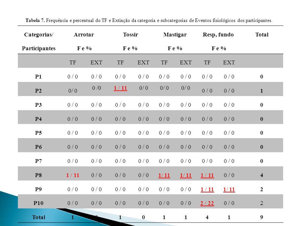 Categorias/ Participantes Arrotar F e % Tossir F e % Mastigar F e % Resp, fundo F e % Total TFEXTTFEXTTFEXTTFEXT P10 / 0 0 P20/ 0 1 / 110/ 0 1 P30 / 0 0 P40 / 0 0 P50 / 0 0 P60 / 0 0 P70 / 0 0 P81 / 110 / 0 1/ 11 0 / 04 P90 / 0 1 / 11 2 P100 / 0 2 / 220 / 02 Total101011419 Tabela 7.