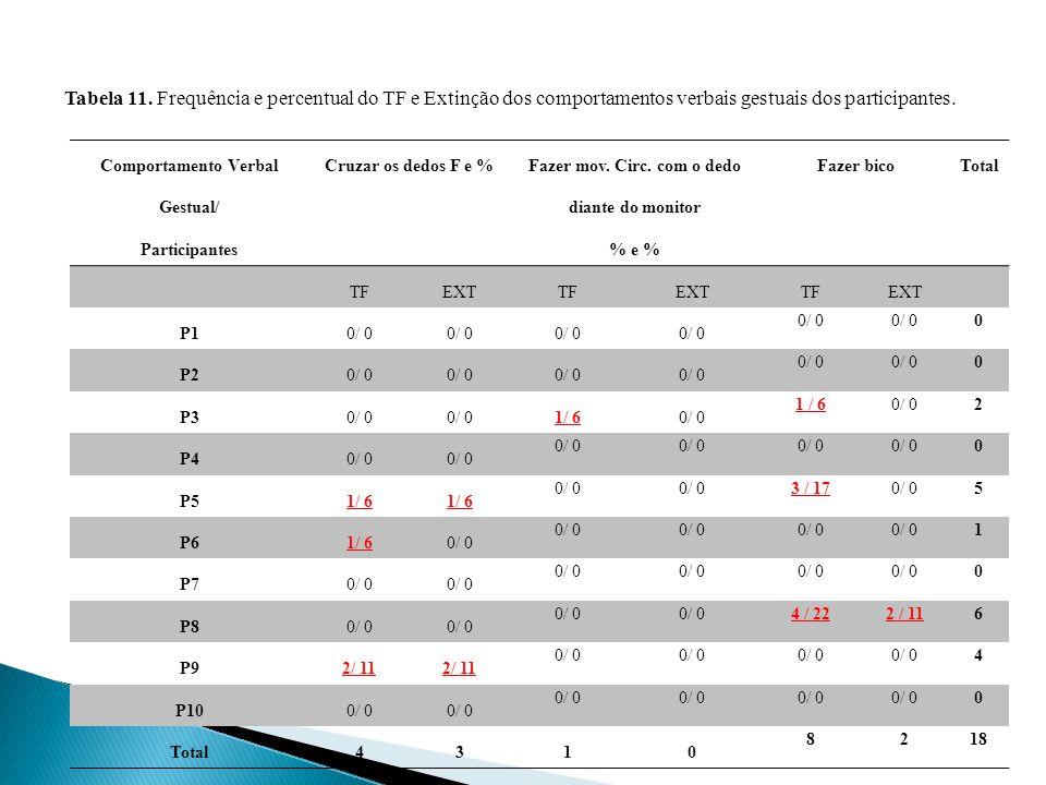 Comportamento Verbal Gestual/ Participantes Cruzar os dedos F e % Fazer mov.