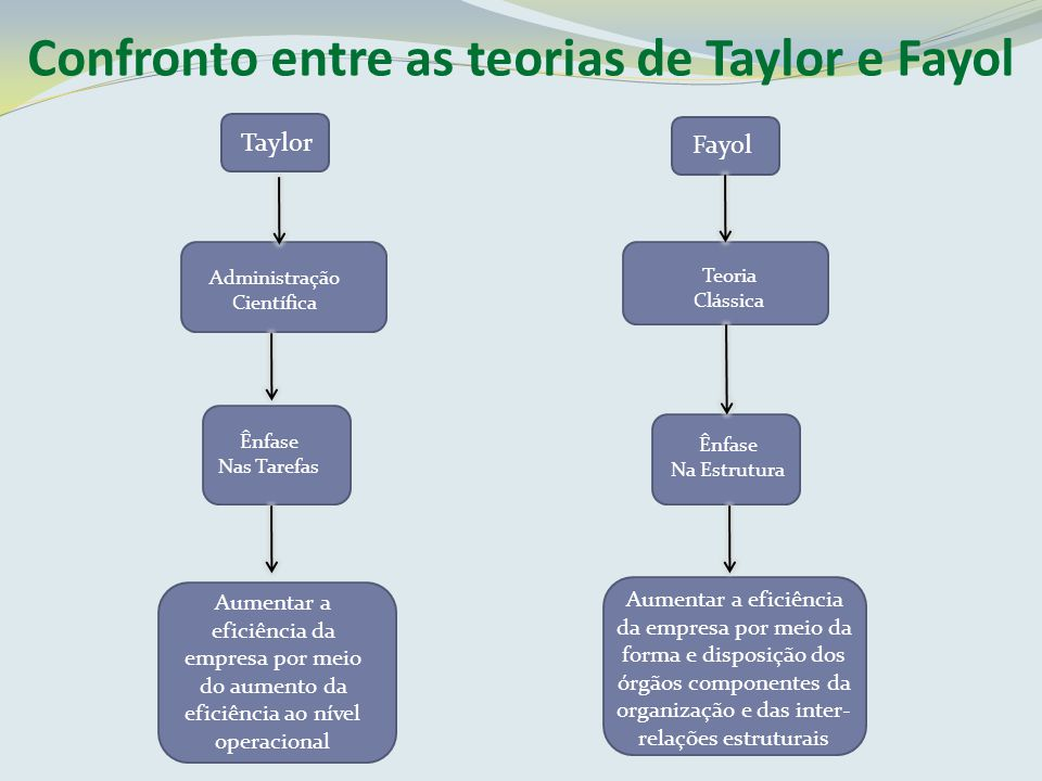 Confronto entre as teorias de Taylor e Fayol Taylor Fayol Administração Científica Teoria Clássica Ênfase Nas Tarefas Ênfase Na Estrutura Aumentar a e
