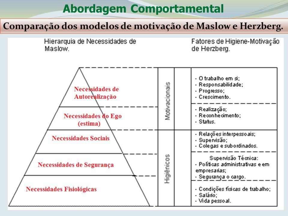 Comparação dos modelos de motivação de Maslow e Herzberg.