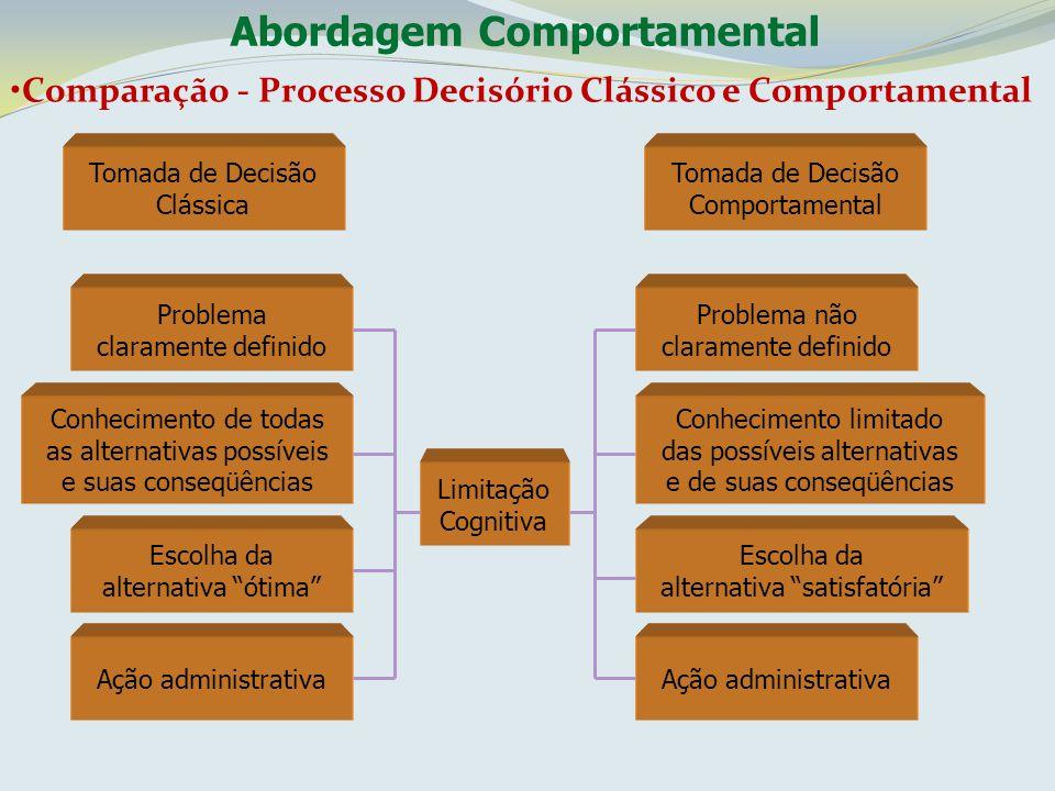 Comparação - Processo Decisório Clássico e Comportamental Tomada de Decisão Clássica Tomada de Decisão Comportamental Problema claramente definido Con