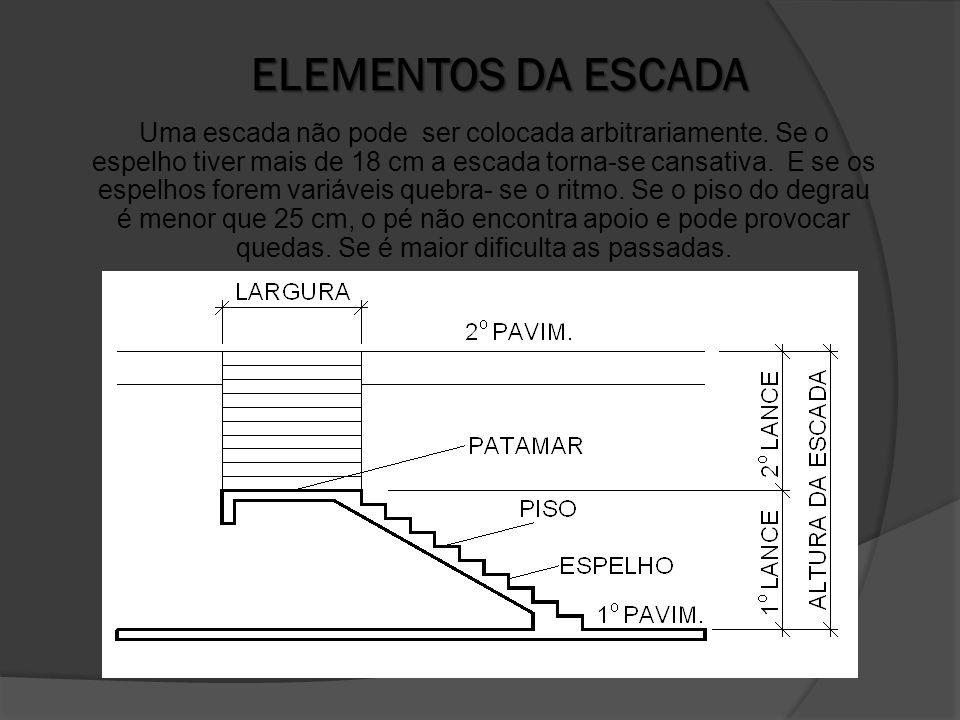 ELEMENTOS DA ESCADA Uma escada não pode ser colocada arbitrariamente.
