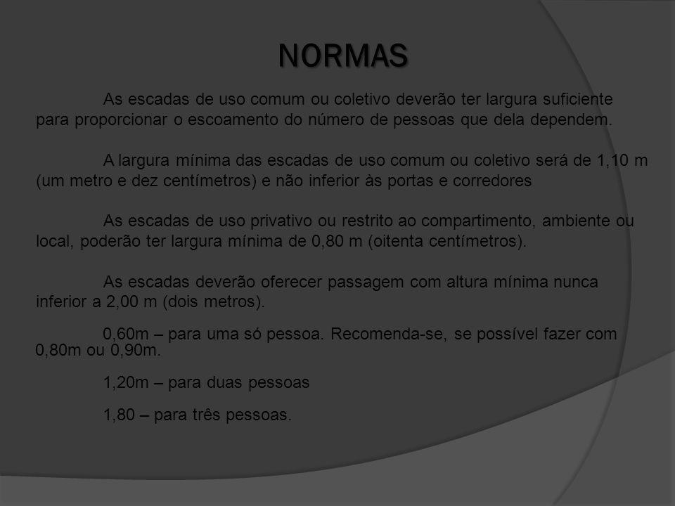 CÁLCULO DOS DEGRAUS O cálculo é realizado baseado na fórmula de BLONDEL, e os limites mínimos e máximos de espelho e piso são definidos pela legislação de edificações FÓRMULA DE BLONDEL.