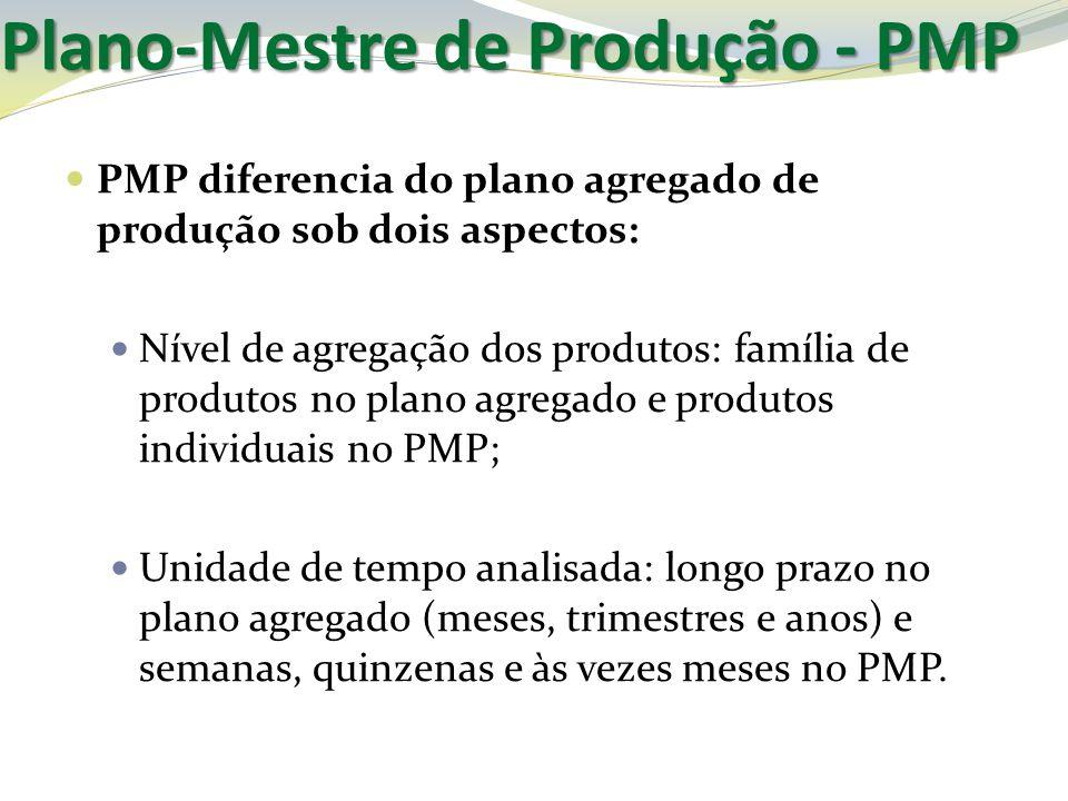 Plano-Mestre de Produção - PMP PMP diferencia do plano agregado de produção sob dois aspectos: Nível de agregação dos produtos: família de produtos no