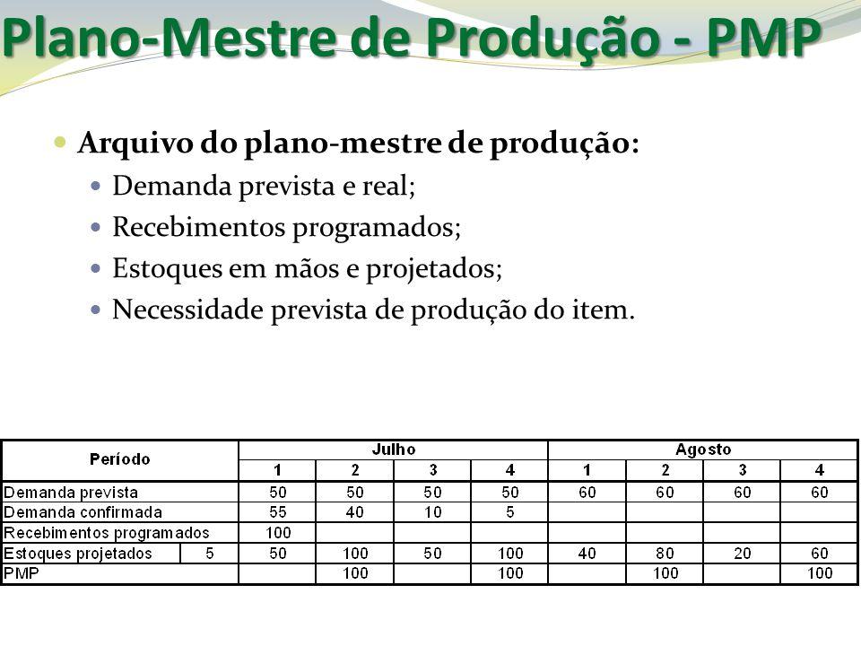 Plano-Mestre de Produção - PMP Arquivo do plano-mestre de produção: Demanda prevista e real; Recebimentos programados; Estoques em mãos e projetados;