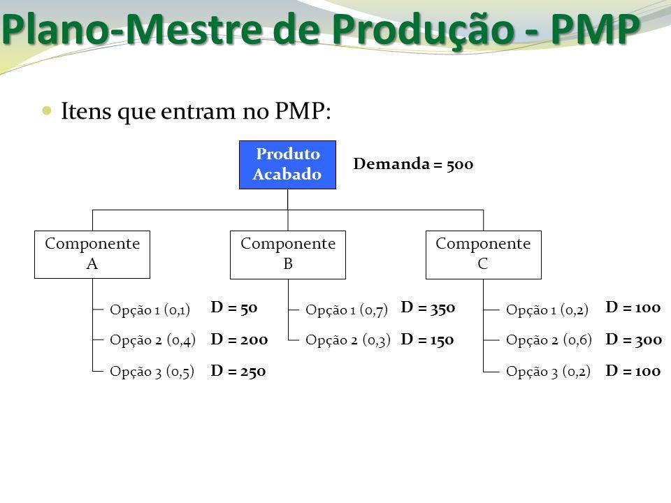 Plano-Mestre de Produção - PMP Itens que entram no PMP: Produto Acabado Componente A Componente B Componente C Opção 1 (0,1) Opção 2 (0,4) Opção 3 (0,