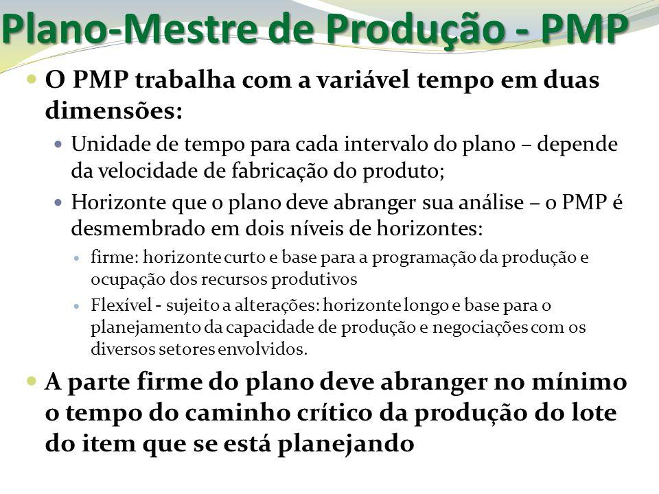 Plano-Mestre de Produção - PMP O PMP trabalha com a variável tempo em duas dimensões: Unidade de tempo para cada intervalo do plano – depende da veloc