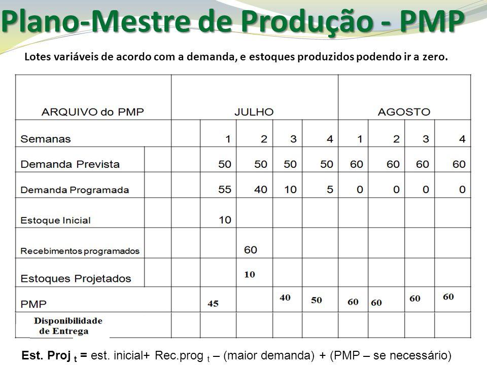 Plano-Mestre de Produção - PMP Lotes variáveis de acordo com a demanda, e estoques produzidos podendo ir a zero. Est. Proj t = est. inicial+ Rec.prog