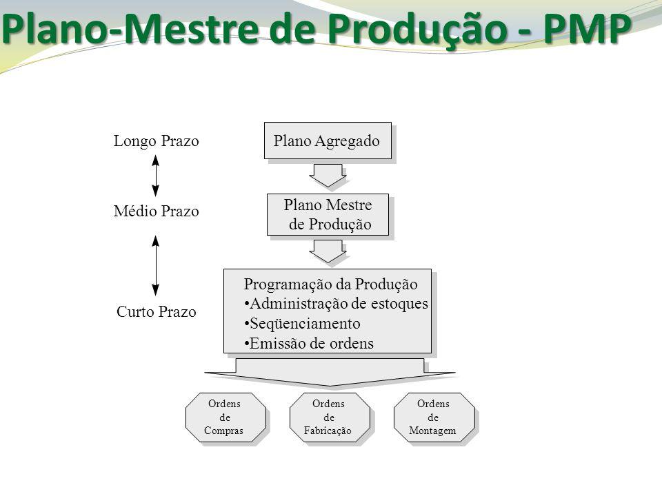 Plano-Mestre de Produção - PMP Plano Mestre de Produção Longo Prazo Médio Prazo Curto Prazo Plano Agregado Programação da Produção Administração de es