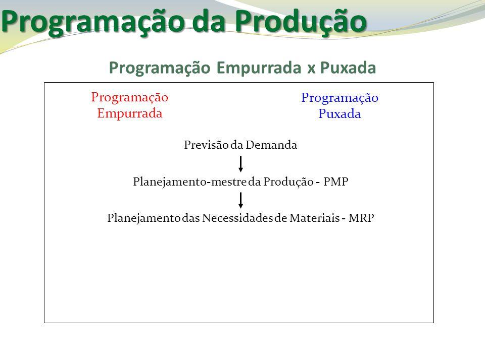 Programação Empurrada x Puxada Previsão da Demanda Planejamento-mestre da Produção - PMP Planejamento das Necessidades de Materiais - MRP Programação
