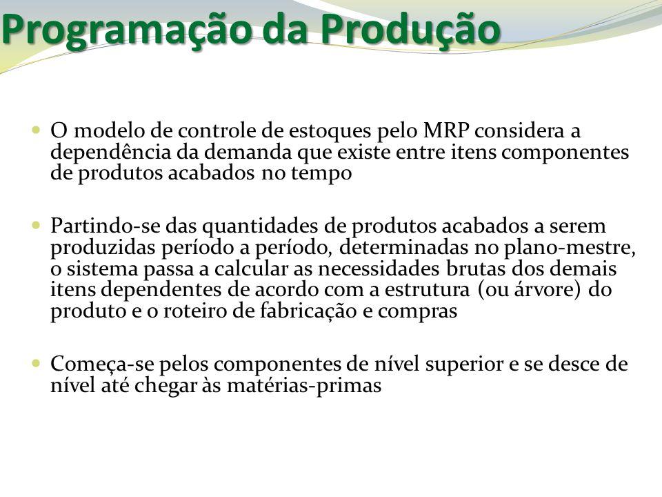 O modelo de controle de estoques pelo MRP considera a dependência da demanda que existe entre itens componentes de produtos acabados no tempo Partindo