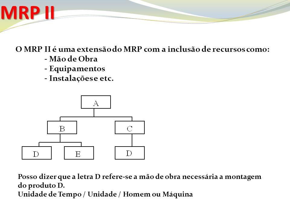 O MRP II é uma extensão do MRP com a inclusão de recursos como: - Mão de Obra - Equipamentos - Instalações e etc. MRP II Posso dizer que a letra D ref