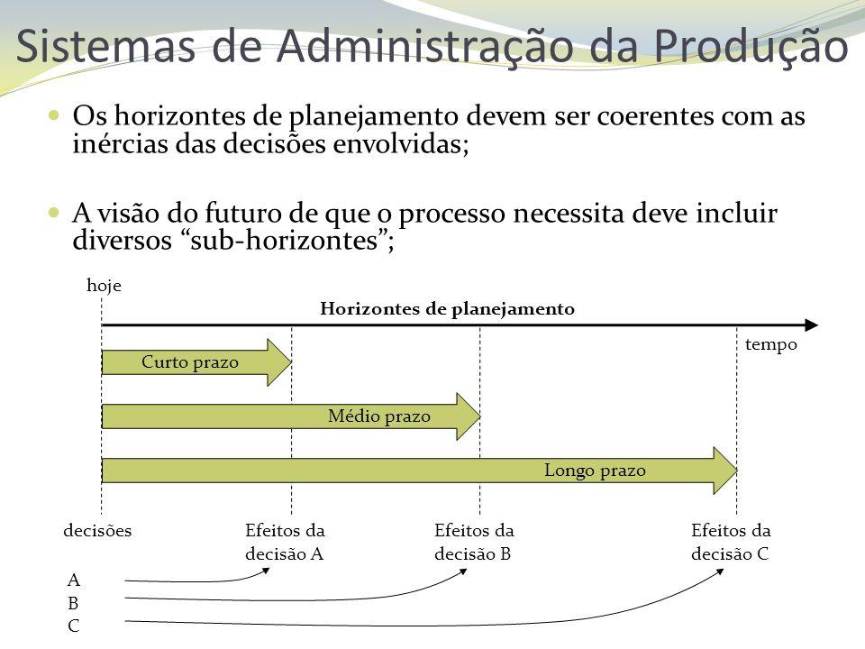 Sistemas de Administração da Produção Os horizontes de planejamento devem ser coerentes com as inércias das decisões envolvidas; A visão do futuro de