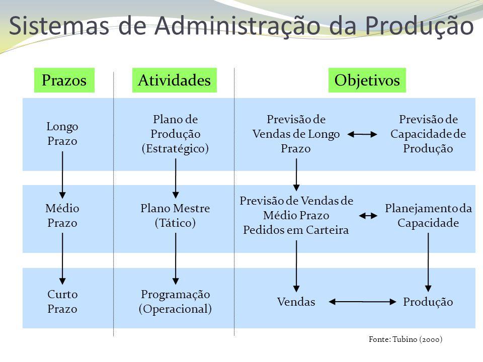 Sistemas de Administração da Produção Fonte: Tubino (2000) PrazosAtividadesObjetivos Longo Prazo Plano de Produção (Estratégico) Previsão de Vendas de