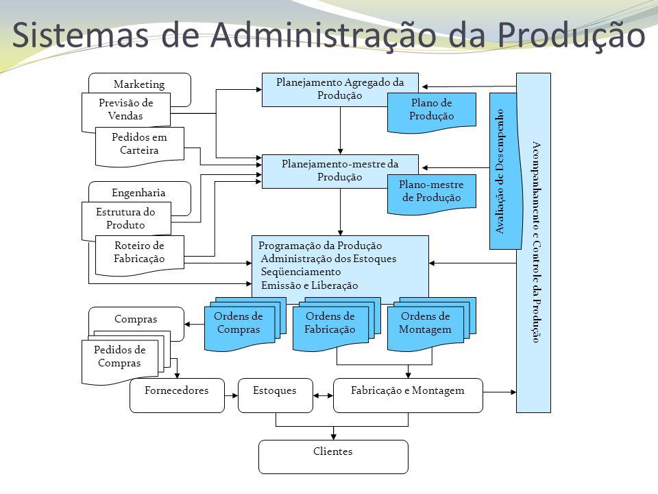 Sistemas de Administração da Produção Compras Pedidos de Compras Planejamento Agregado da Produção Plano de Produção Planejamento-mestre da Produção P