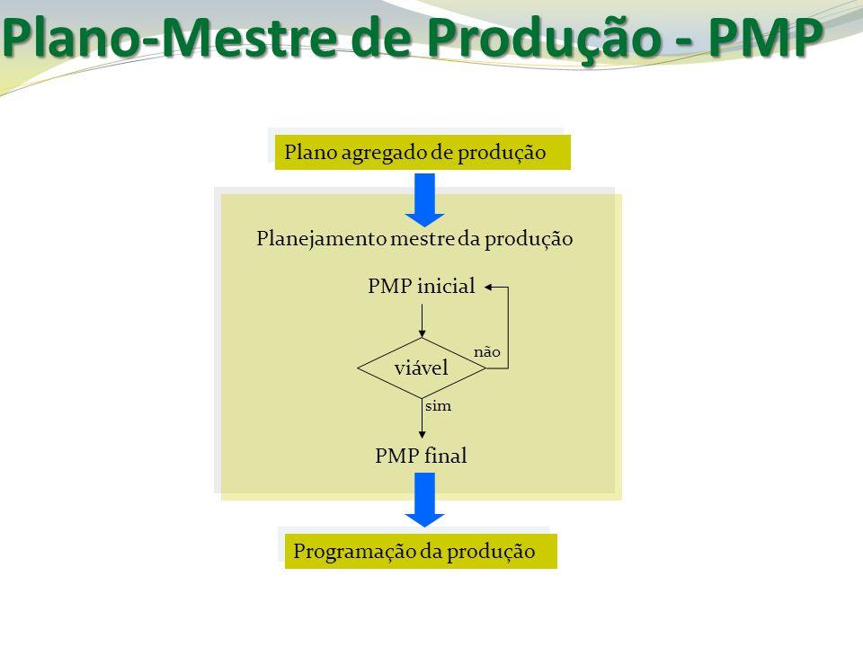 Plano-Mestre de Produção - PMP Plano agregado de produção Planejamento mestre da produção PMP inicial PMP final Programação da produção viável sim não