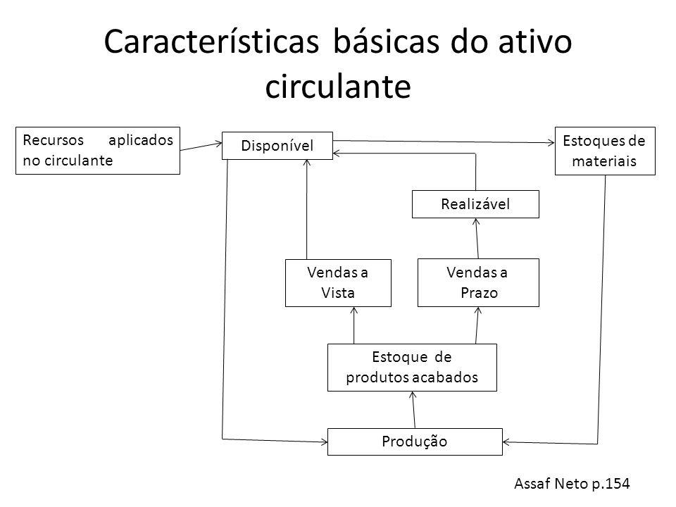 Características básicas do ativo circulante Recursos aplicados no circulante Disponível Produção Estoque de produtos acabados Vendas a Vista Vendas a