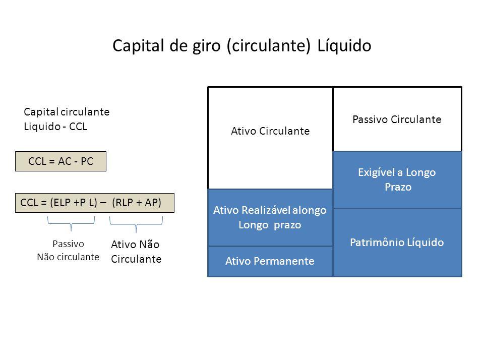 Capital de giro (circulante) Líquido Capital circulante Liquido - CCL CCL = AC - PC CCL = (ELP +P L) – (RLP + AP) Passivo Não circulante Ativo Não Cir
