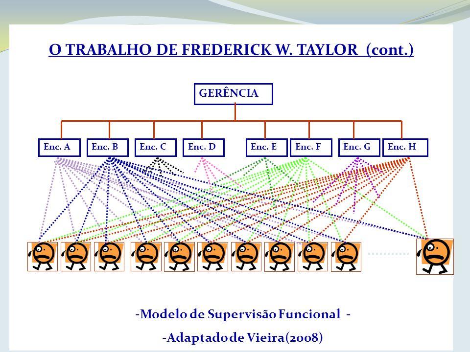 O TRABALHO DE FREDERICK W. TAYLOR (cont.) -Modelo de Supervisão Funcional - -Adaptado de Vieira(2008) GERÊNCIA Enc. AEnc. BEnc. CEnc. DEnc. EEnc. FEnc