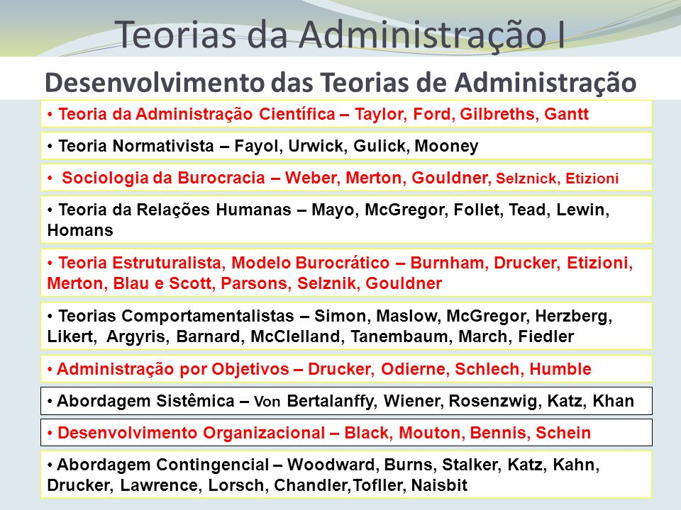 Teorias da Administração I Desenvolvimento das Teorias de Administração Teoria da Administração Científica – Taylor, Ford, Gilbreths, Gantt Teoria Nor