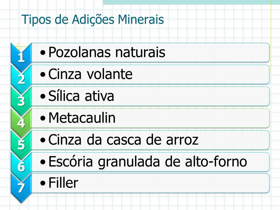 Tipos de Adições Minerais 1 Pozolanas naturais 2 Cinza volante 3 Sílica ativa 4 Metacaulin 5 Cinza da casca de arroz 6 Escória granulada de alto-forno