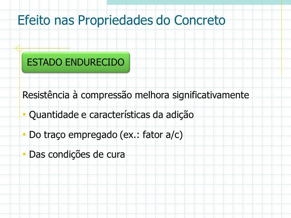 Efeito nas Propriedades do Concreto ESTADO ENDURECIDO Resistência à compressão melhora significativamente Quantidade e características da adição Do tr