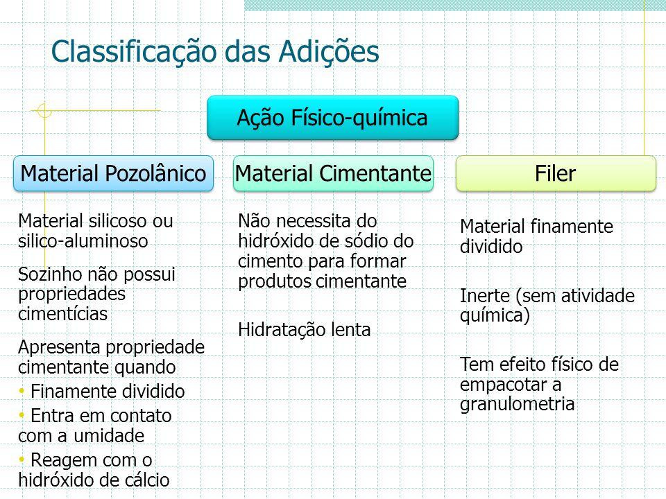 Classificação das Adições Filer Material Cimentante Material Pozolânico Material silicoso ou silico-aluminoso Sozinho não possui propriedades cimentíc