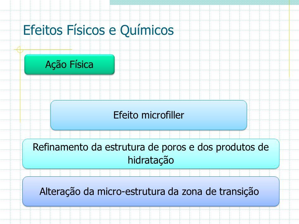 Efeitos Físicos e Químicos Ação Física Efeito microfiller Refinamento da estrutura de poros e dos produtos de hidratação Refinamento da estrutura de p