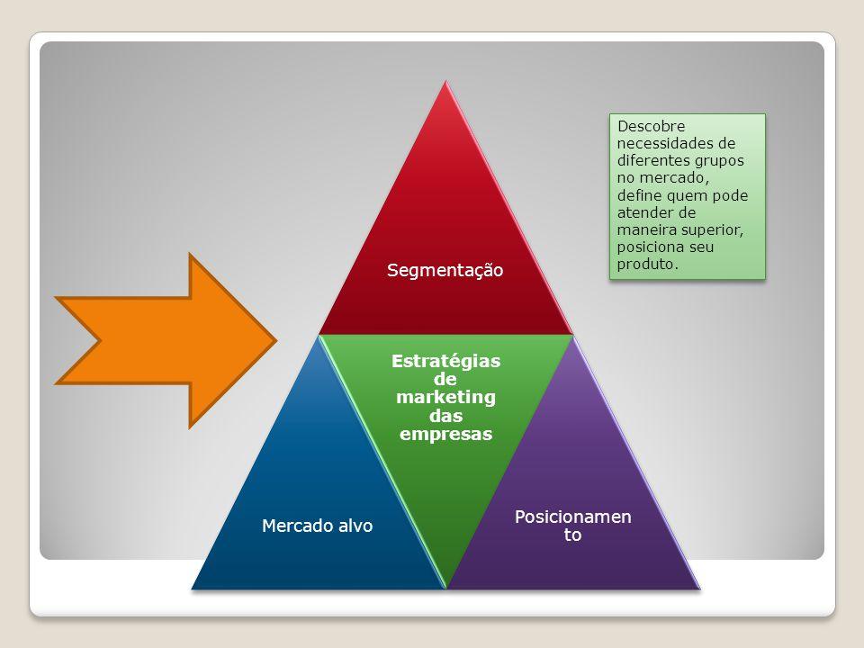 SegmentaçãoMercado alvo Estratégias de marketing das empresas Posicionamen to Descobre necessidades de diferentes grupos no mercado, define quem pode