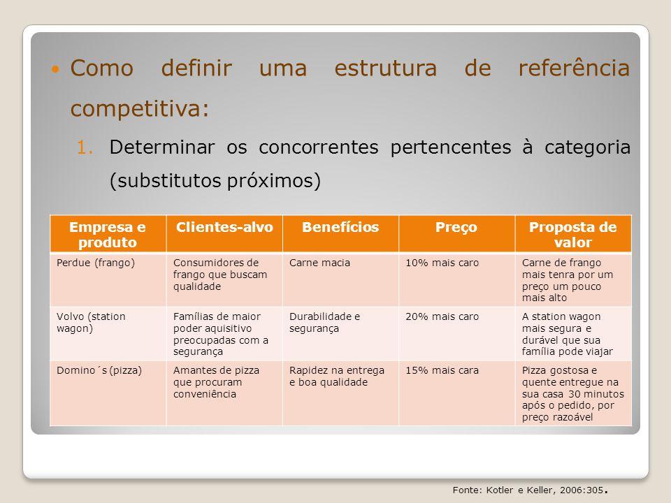 Como definir uma estrutura de referência competitiva: 1.Determinar os concorrentes pertencentes à categoria (substitutos próximos) 2.Definir os pontos de paridade e de diferença Pontos de paridade: Paridade de categoria e de concorrência, nem sempre exclusivas a marca.