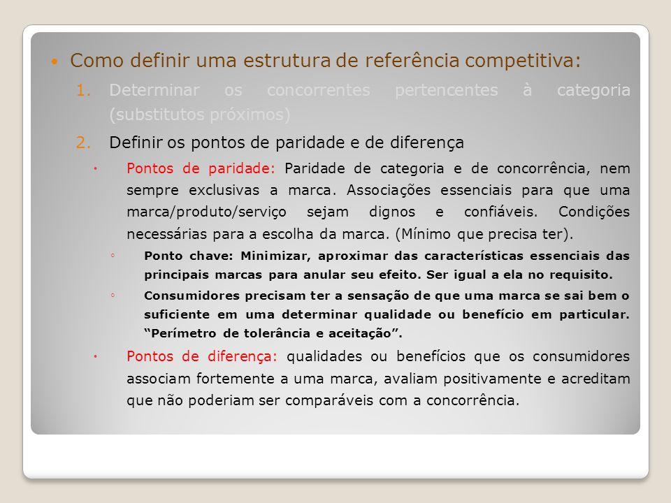 Como definir uma estrutura de referência competitiva: 1.Determinar os concorrentes pertencentes à categoria (substitutos próximos) 2.Definir os pontos