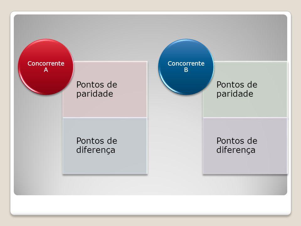 Pontos de paridade Pontos de diferença Concorrente A Pontos de paridade Pontos de diferença Concorrente B