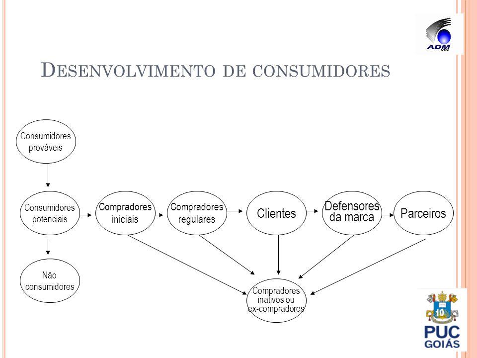 D ESENVOLVIMENTO DE CONSUMIDORES 10 Consumidores potenciais Compradores iniciais Não consumidores Compradores regulares Clientes Defensores da marca P