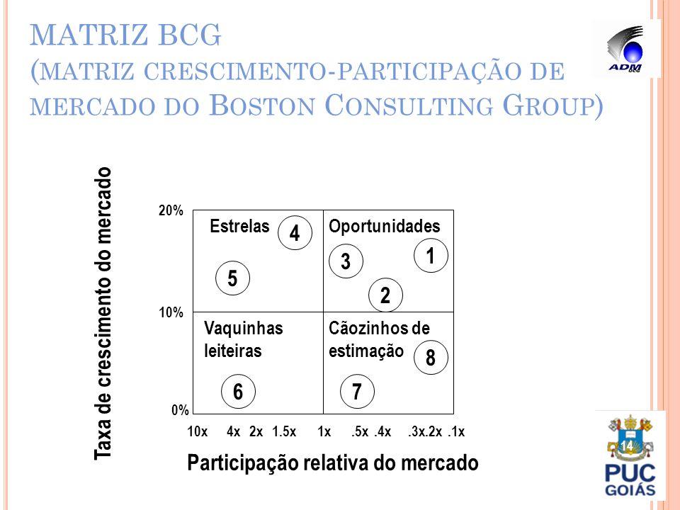 MATRIZ BCG ( MATRIZ CRESCIMENTO - PARTICIPAÇÃO DE MERCADO DO B OSTON C ONSULTING G ROUP ) 14 EstrelasOportunidades Vaquinhas leiteiras Cãozinhos de es
