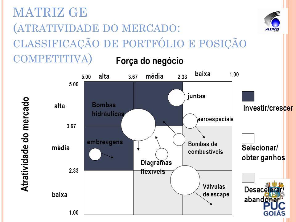 MATRIZ GE ( ATRATIVIDADE DO MERCADO : CLASSIFICAÇÃO DE PORTFÓLIO E POSIÇÃO COMPETITIVA ) 15 Força do negócio Atratividade do mercado baixa médiaalta m