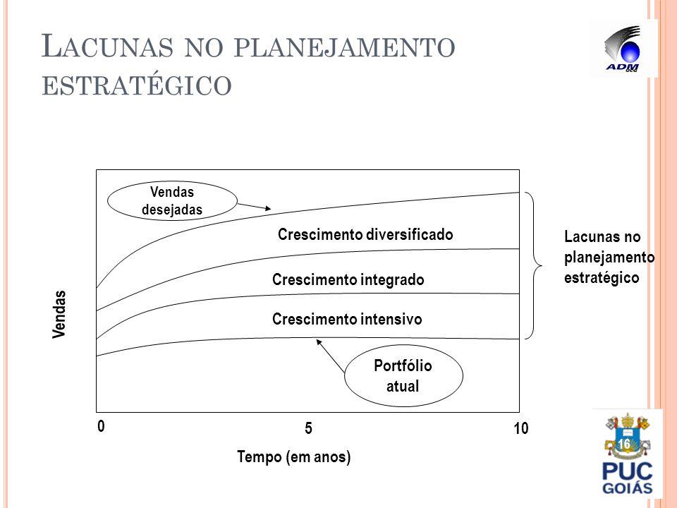L ACUNAS NO PLANEJAMENTO ESTRATÉGICO 16 Portfólio atual Vendas desejadas Crescimento intensivo Crescimento integrado Crescimento diversificado Vendas