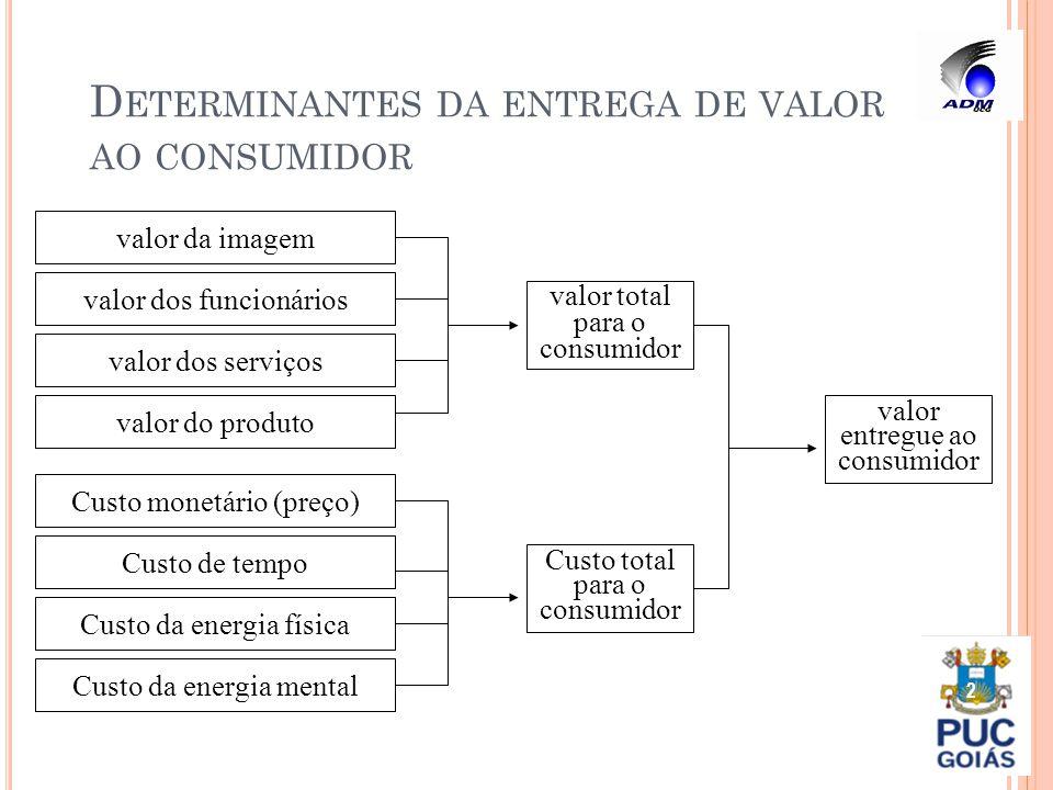 D ETERMINANTES DA ENTREGA DE VALOR AO CONSUMIDOR 2 valor dos funcionários valor da imagem valor dos serviços valor do produto Custo monetário (preço)
