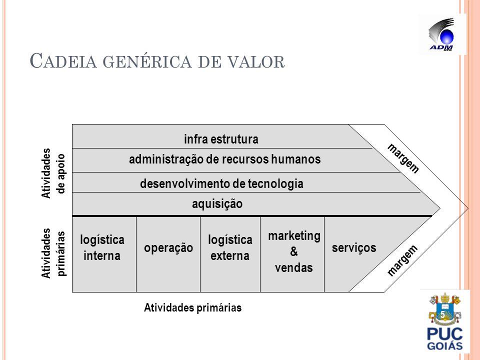 C ADEIA GENÉRICA DE VALOR 5 aquisição desenvolvimento de tecnologia administração de recursos humanos infra estrutura logística interna operação logís