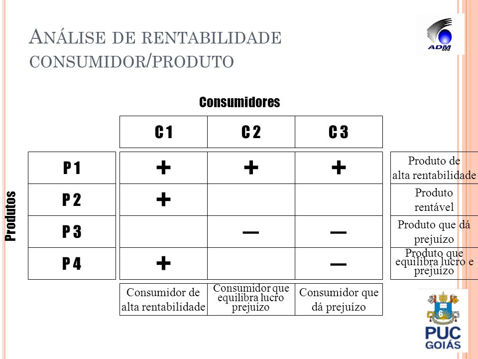 A NÁLISE DE RENTABILIDADE CONSUMIDOR / PRODUTO 6 C 1 Consumidor de alta rentabilidade + + ++ Consumidor que equilibra lucro prejuízo Produto de alta r