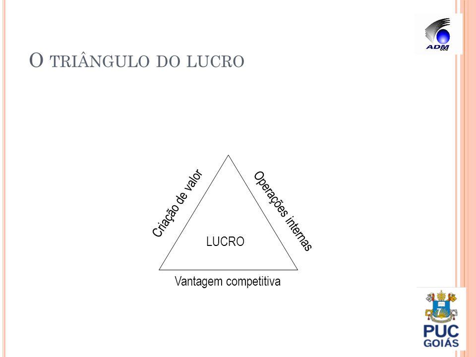 O TRIÂNGULO DO LUCRO 7 LUCRO Criação de valor Operações internas Vantagem competitiva