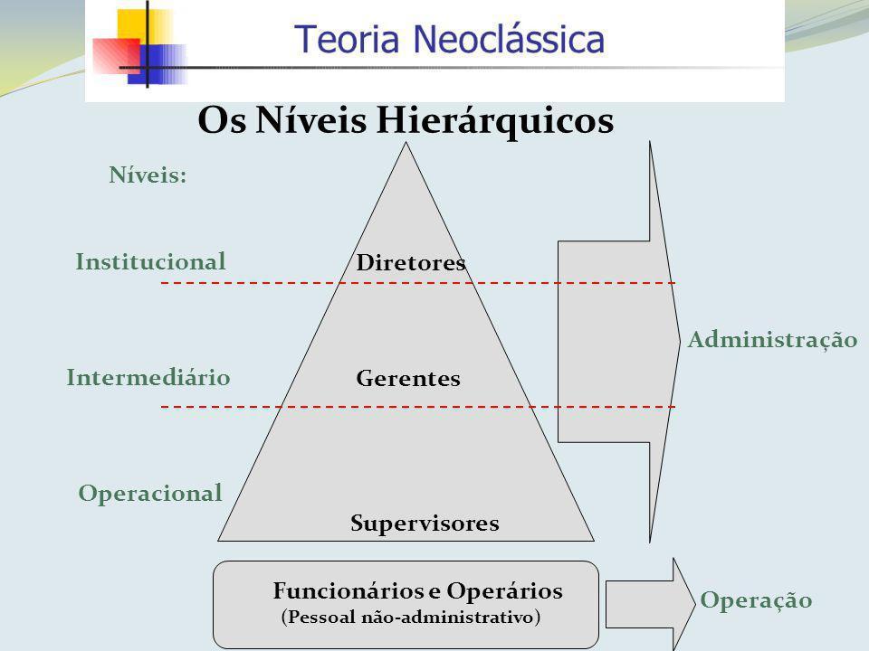 Os Níveis Hierárquicos Níveis: Institucional Intermediário Operacional Diretores Gerentes Supervisores Administração Operação Funcionários e Operários